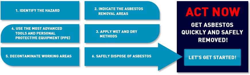 asbestos removalists process